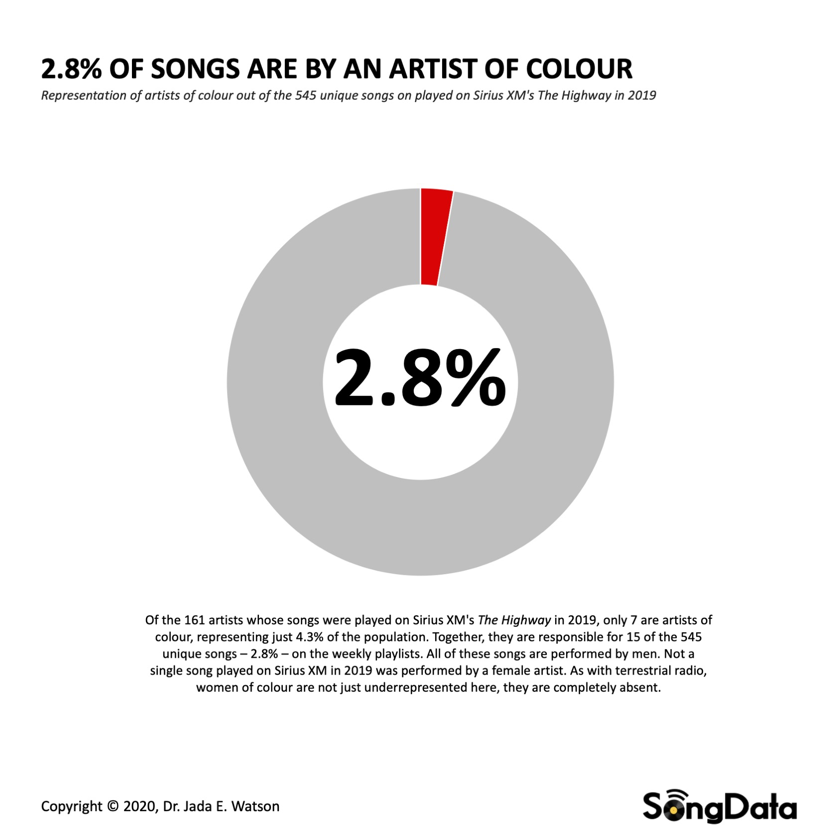 SongData-Watson_SiriusXM-Ethnicity