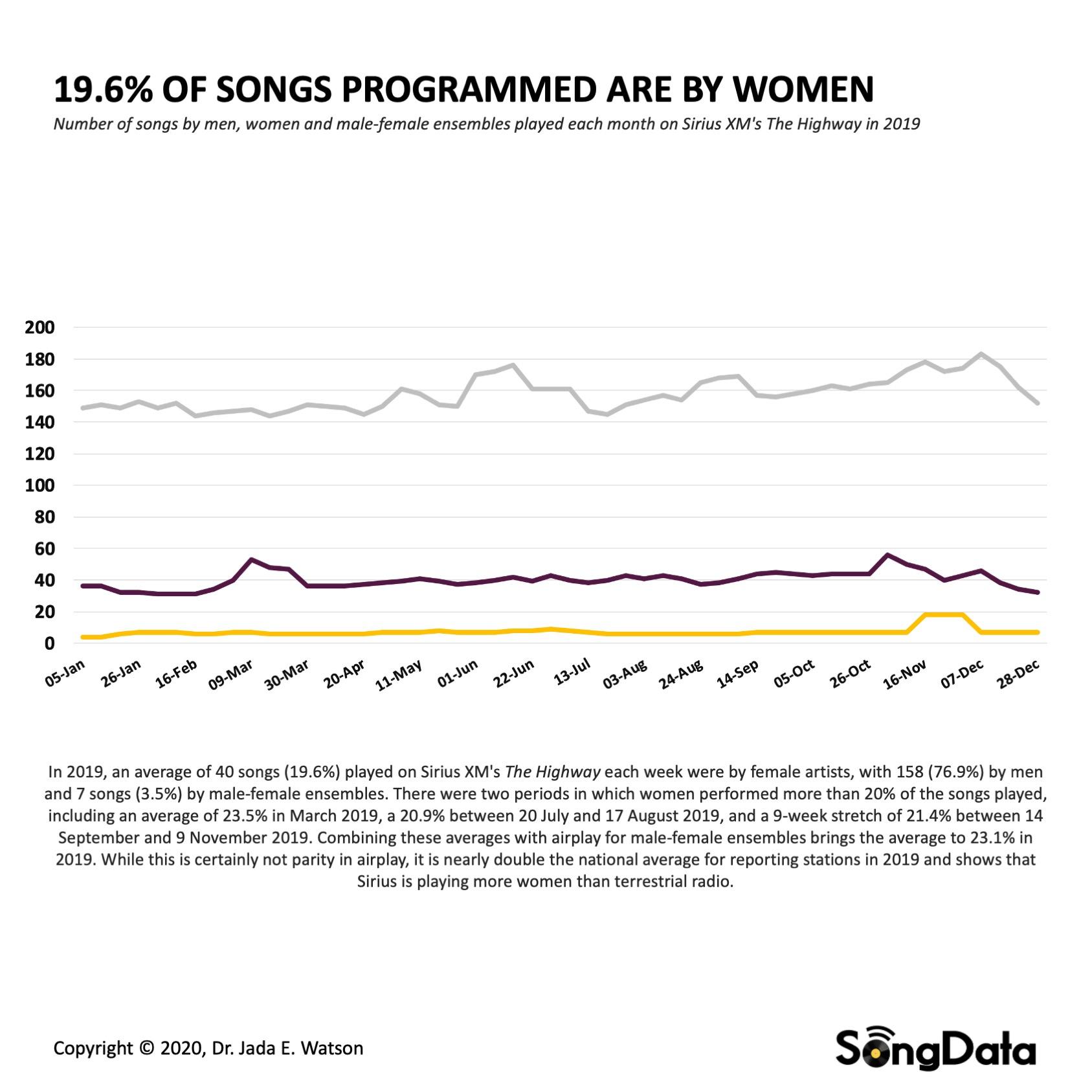 SongData-Watson_SiriusXM-Songs-Weekly
