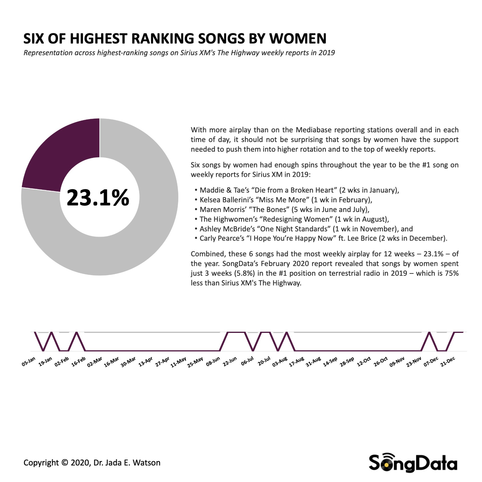 SongData-Watson_SiriusXM-Top-Songs