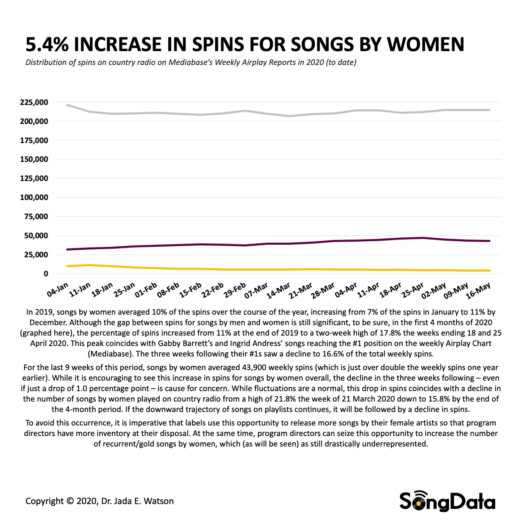 0_SongData-Spins