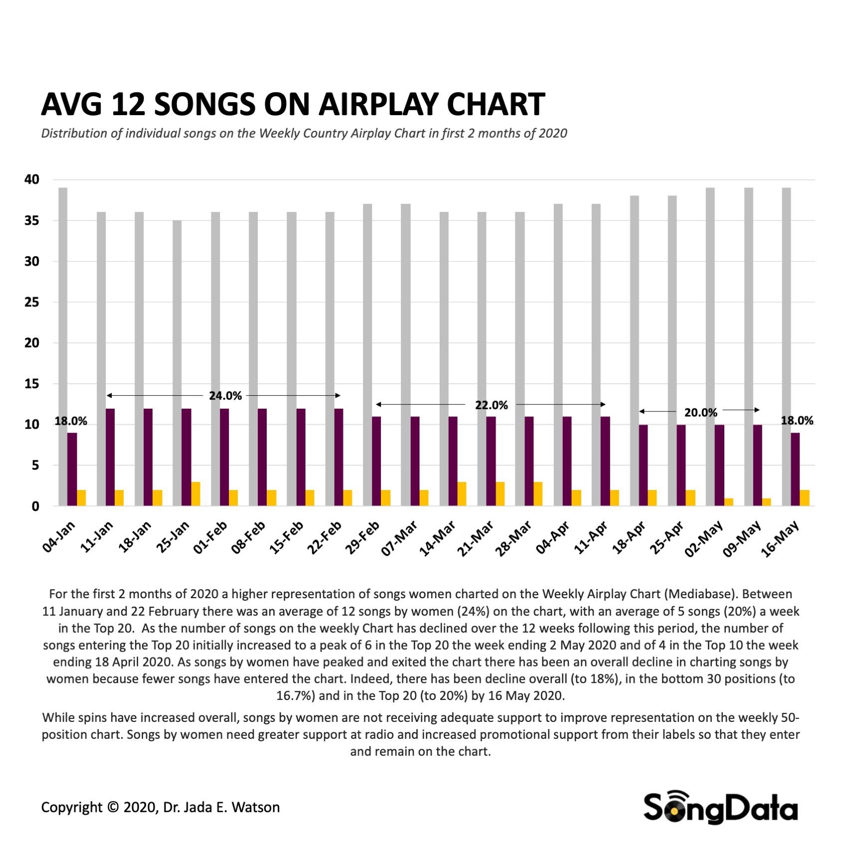 6_SongData-Charts