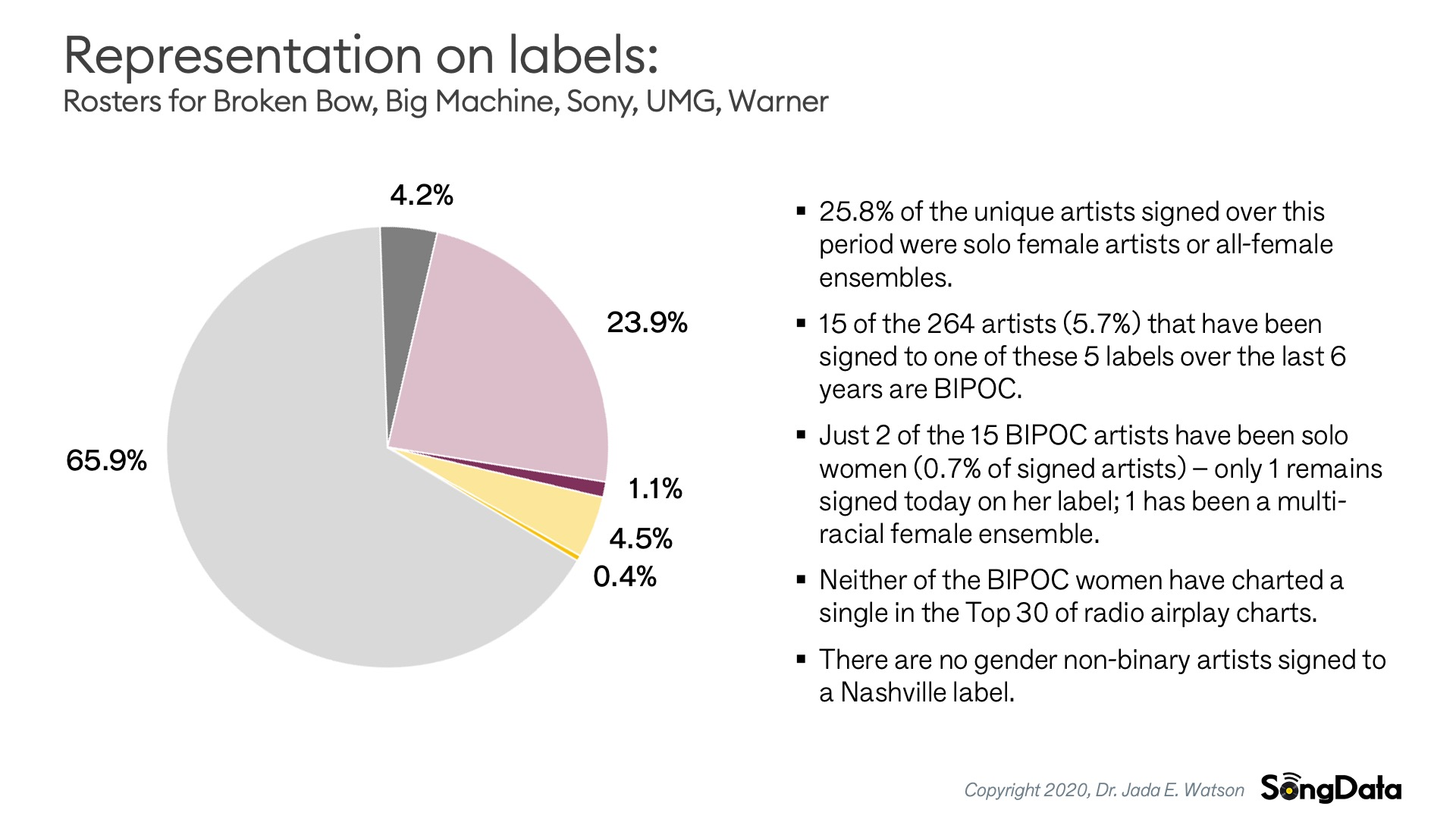 SongData-Label-Representation-Overall