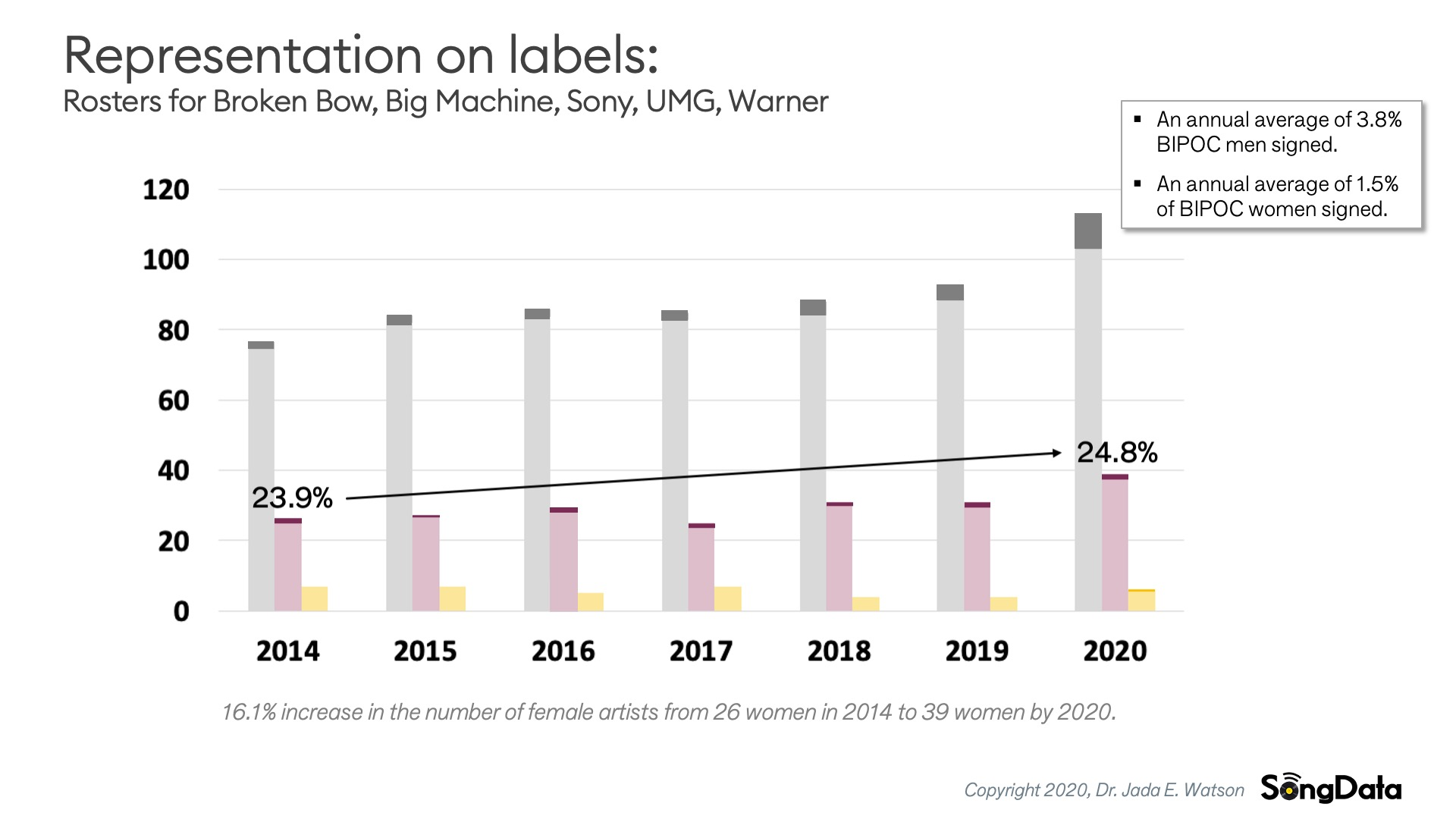 SongData-Label-Rosters-annual