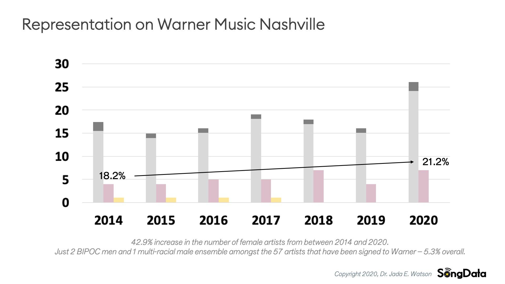 SongData-Label-Warner
